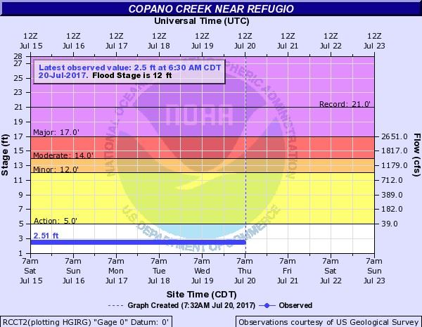 Copano Creek graphic